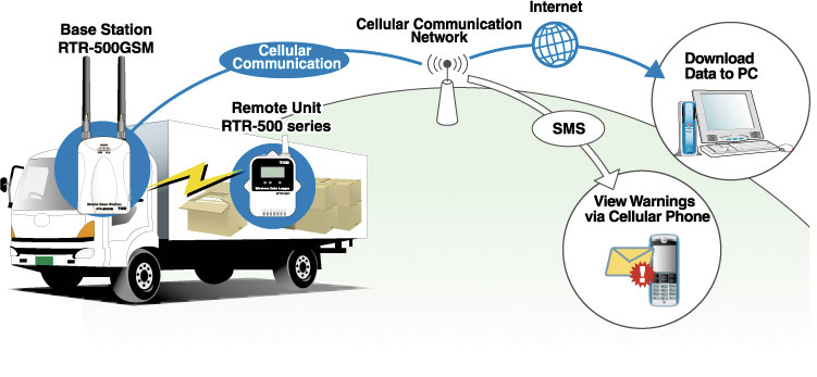 RTR-500GSM vastuvõtja, TandD
