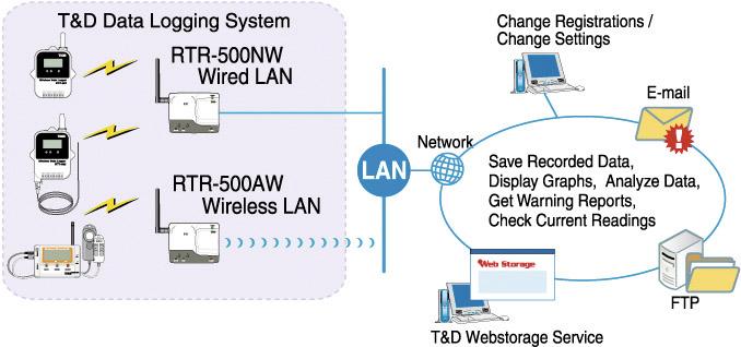 RTR-500W vastuvõtja, TandD