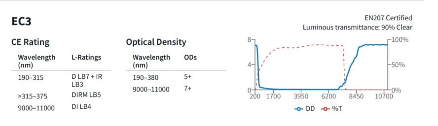 Kaitseprillid CO2-laseriga töötamiseks, LS-GOGGLES-CO2