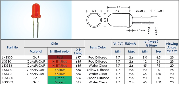 Led 5mm yelllow diff RoHS
