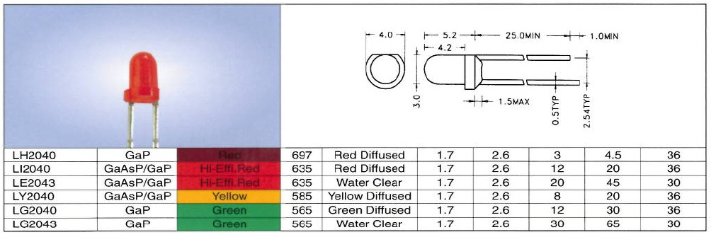Led 3mm red diff RoHS compliant